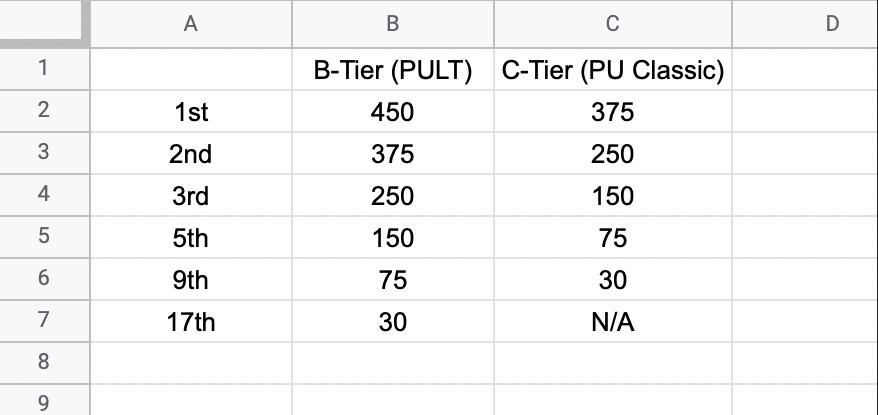 B and C Tier Tour Scores.jpg