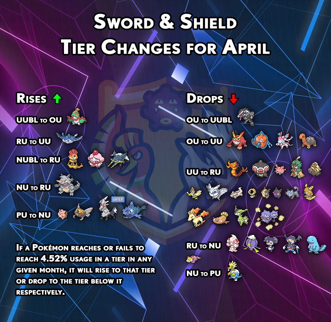 tierchanges-gen8-march.png