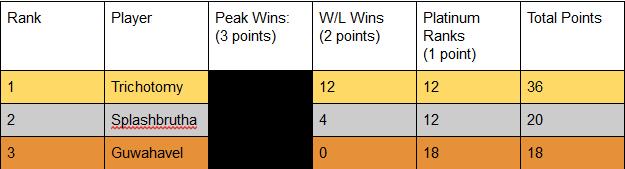 Top3playersC1.png