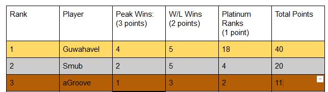 Top3playersC2.png