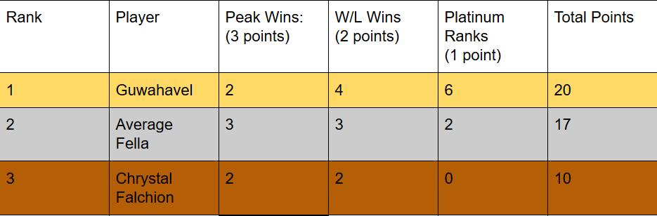 Top3playersC3.png