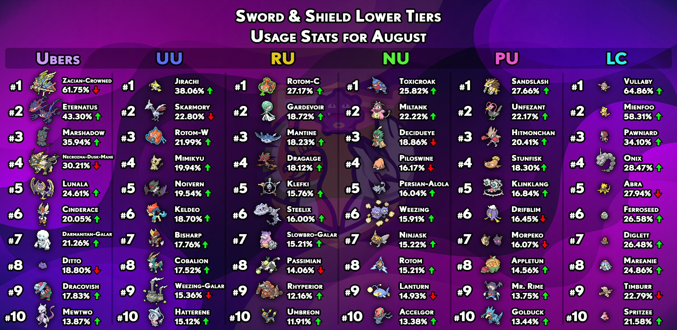 usagestats-gen8-other-tiers-august.png