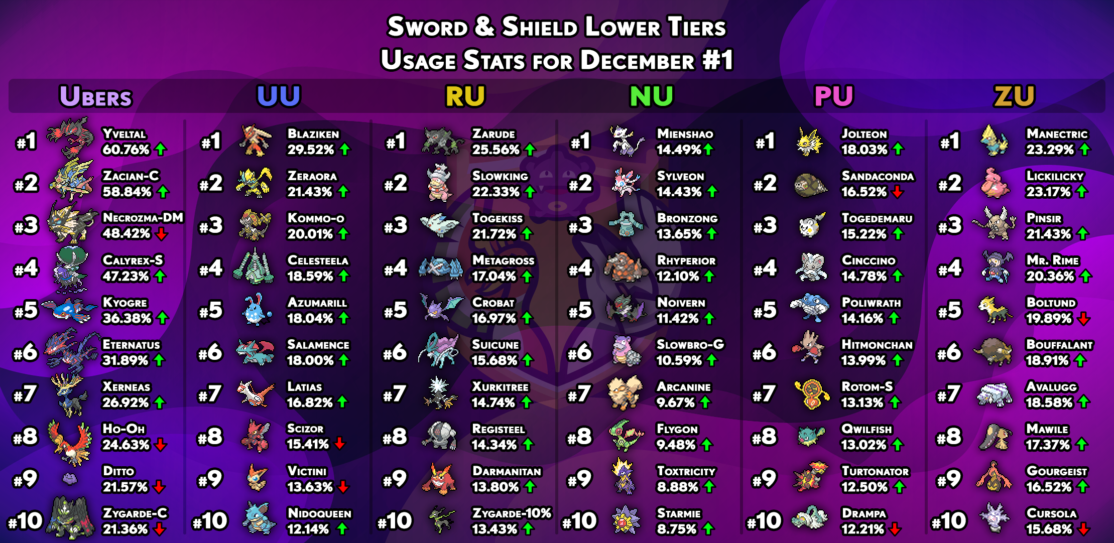 usagestats-gen8-other-tiers-december1.png