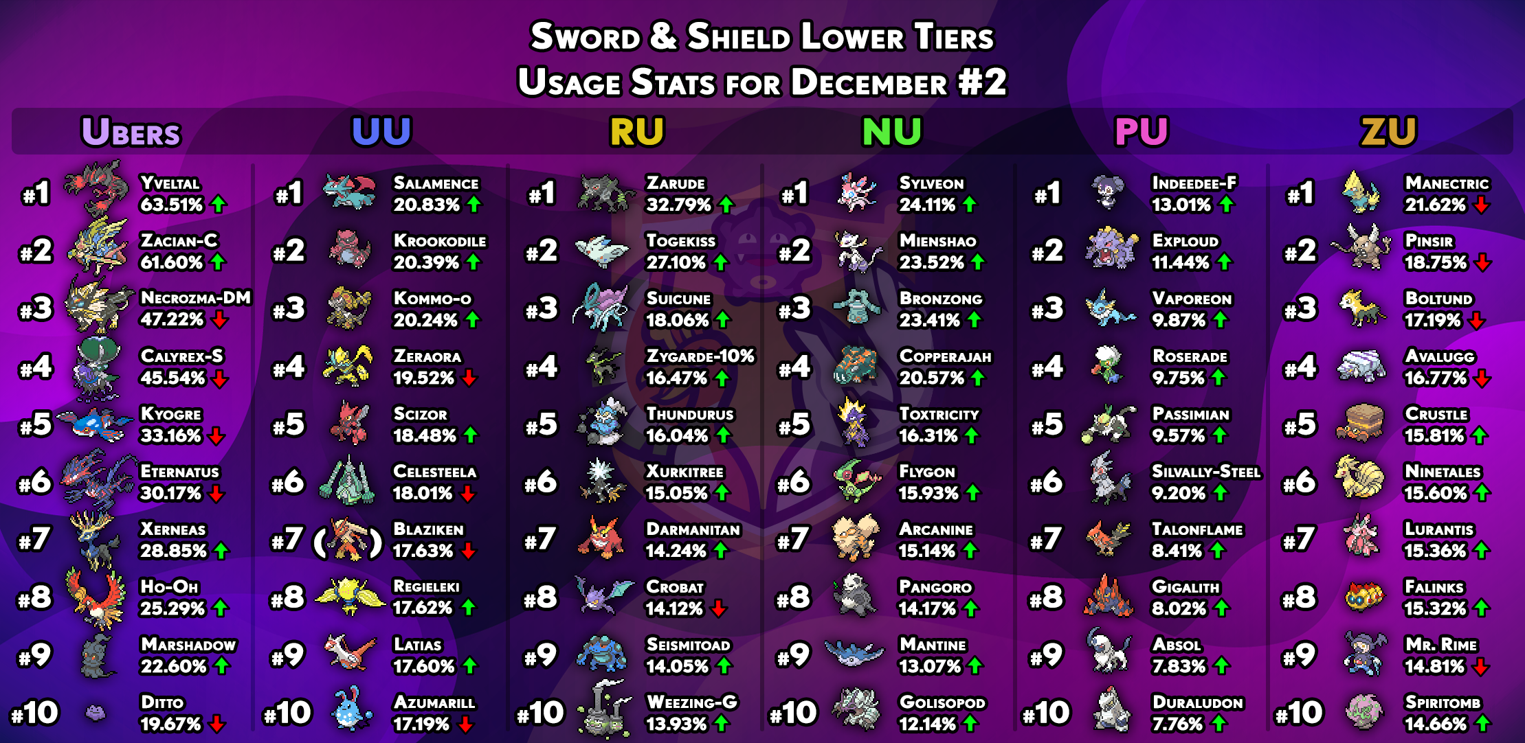 usagestats-gen8-other-tiers-december2.png