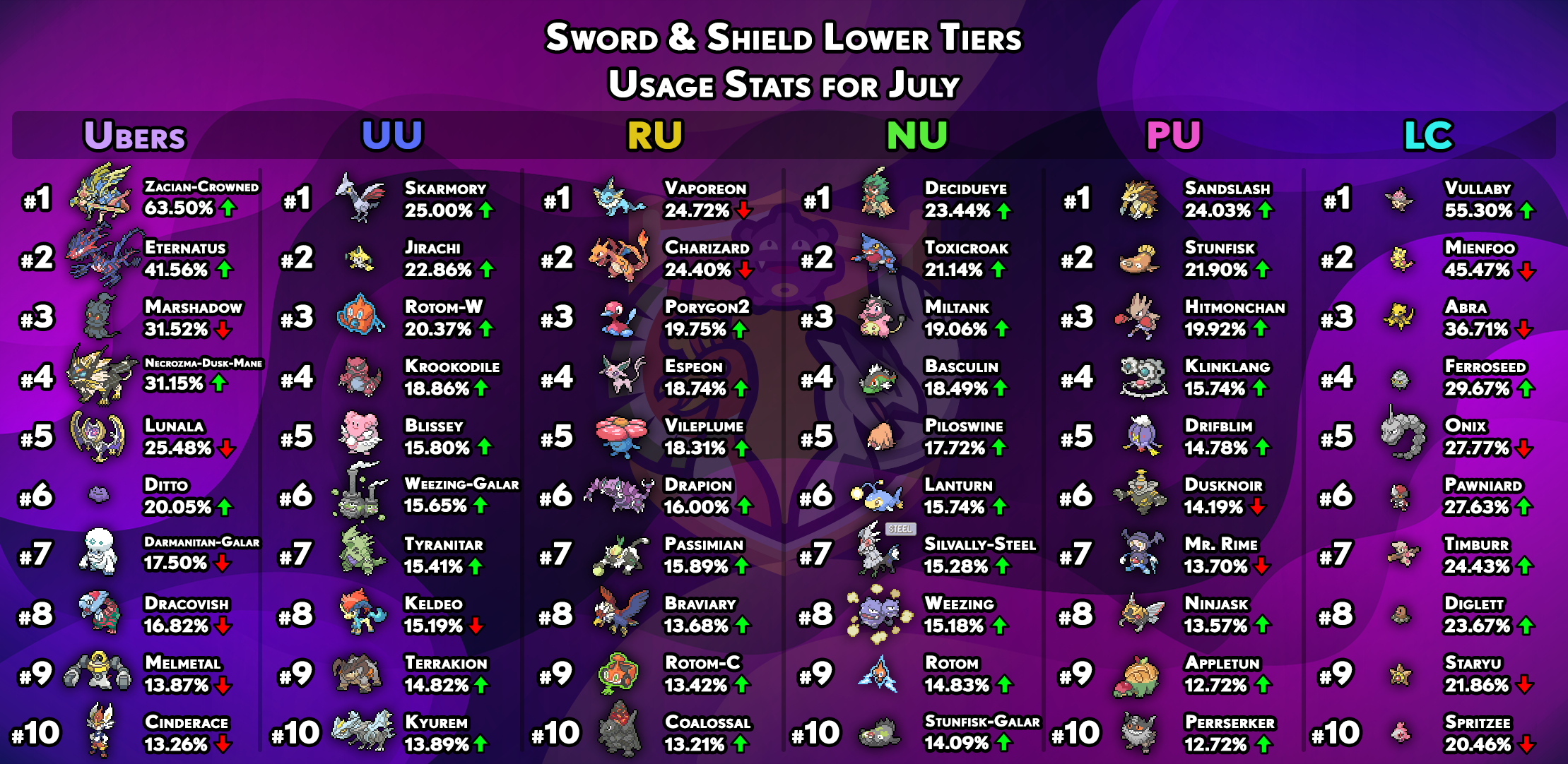usagestats-gen8-other-tiers-july.png
