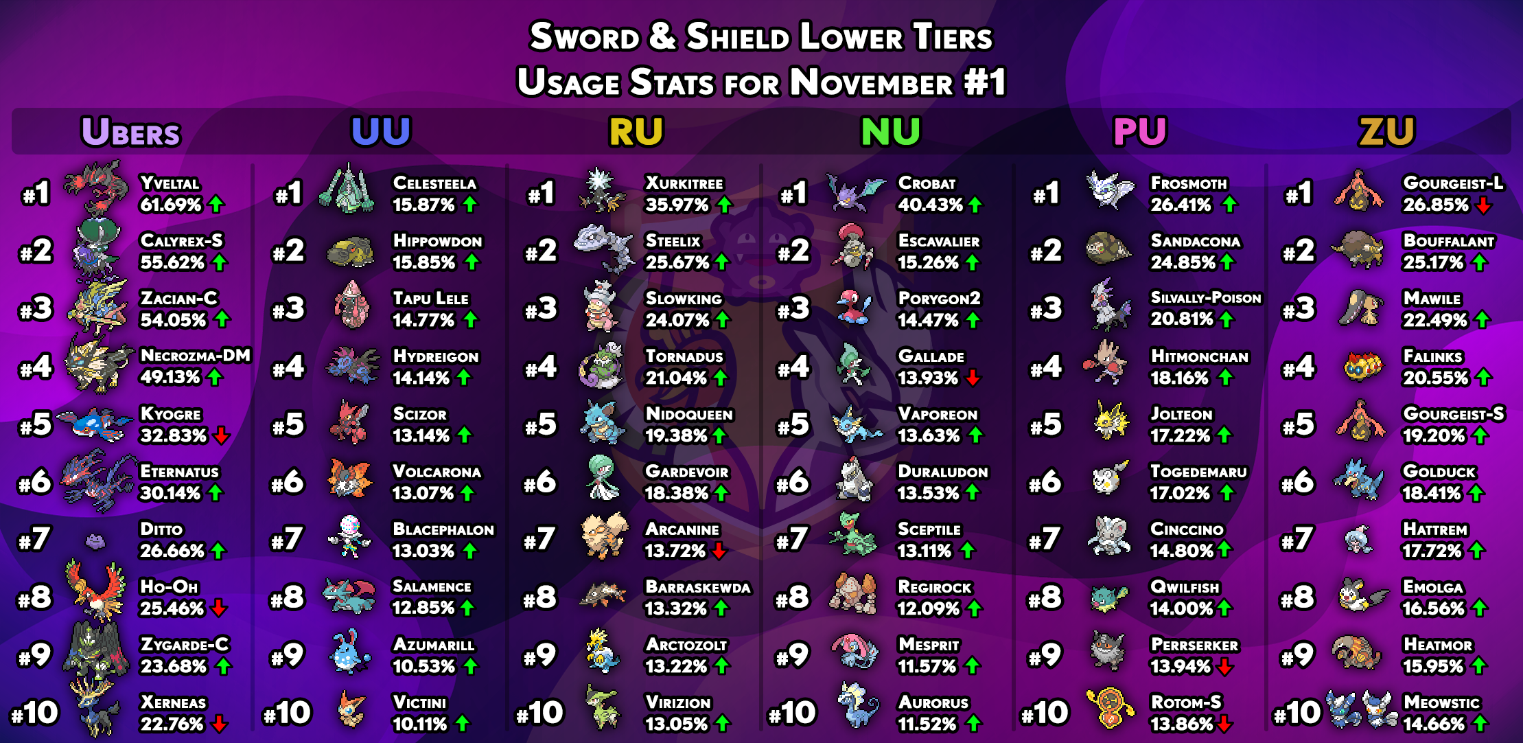 usagestats-gen8-other-tiers-november1.png