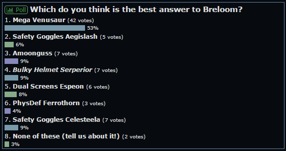 VotW Breloom poll.png