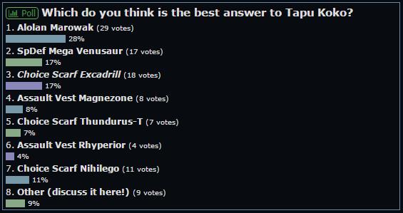 VotW Koko poll.png