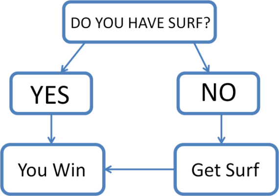 Flowchart: Do you have Surf? Yes → You win. No? → Get Surf → You win.